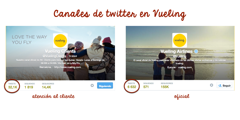 Canales Twitter Vueling